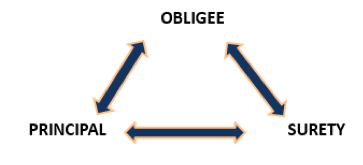 surety bonding chart with obligee, principal, and surety